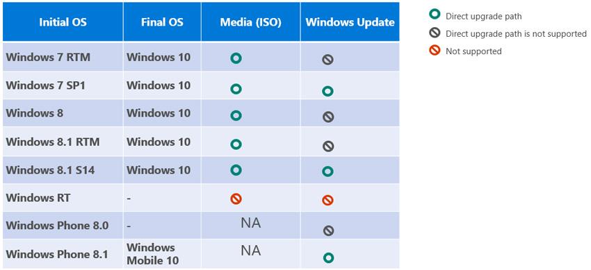Windows 10 upgrade matrix