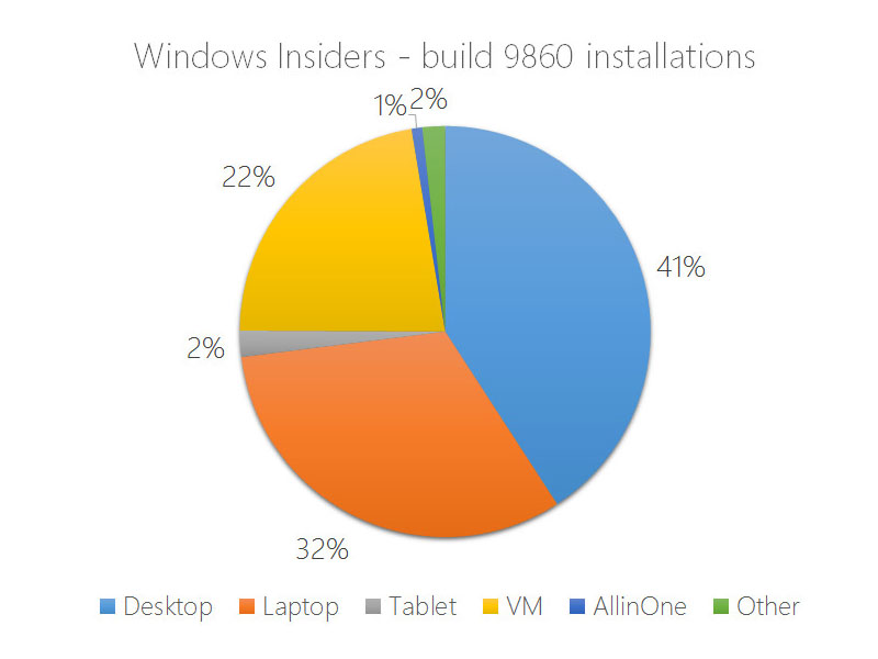 Windows 10 Build 9860 Installations
