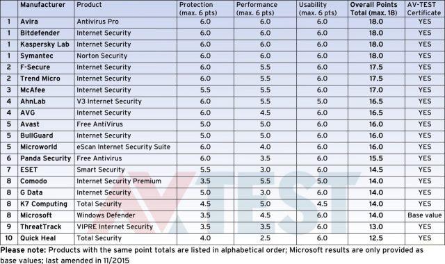 AV-TEST Windows 10 Antivirus