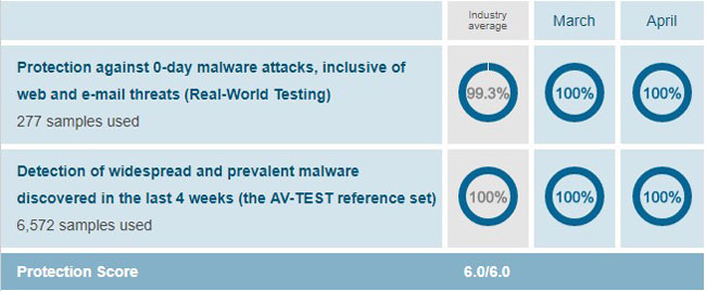Windows Defender AV-Test Protection Score