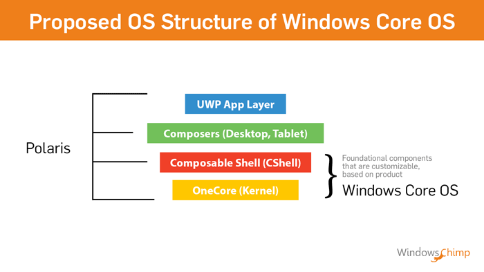 windows core_os structure