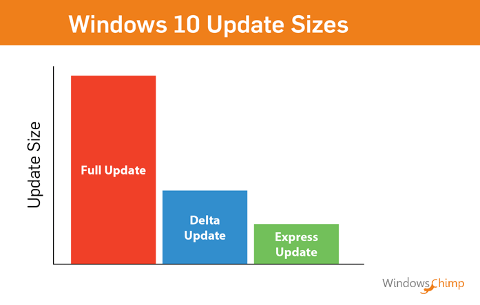 Windows 10 update sizes